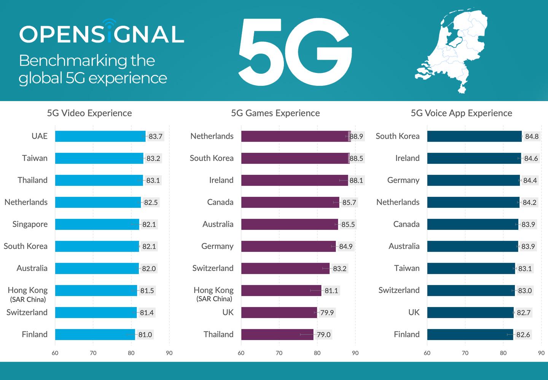 Ervaringen 5G snelheid